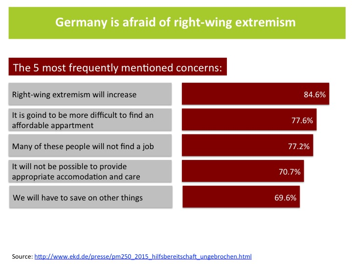 Germany's refugee crisis: Germany is afraid of right-wing extremism