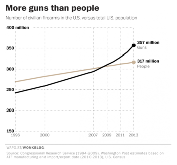 Armes aux Etats-Unis : More guns than people